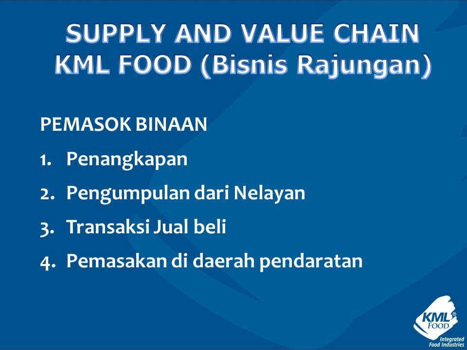 KML FOOD (Bisnis Rajungan)