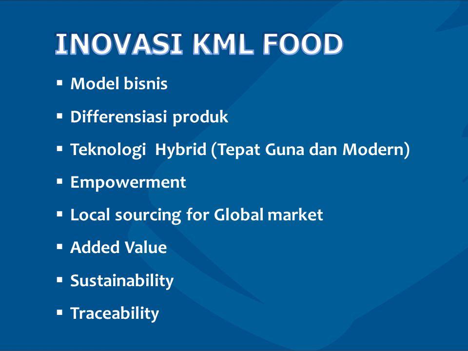 INOVASI KML FOOD Model bisnis Differensiasi produk