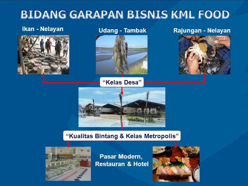BIDANG GARAPAN BISNIS KML FOOD
