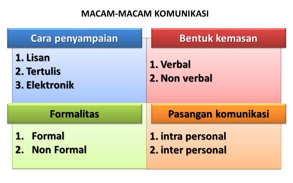 Cara penyampaian Bentuk kemasan Formalitas Pasangan komunikasi
