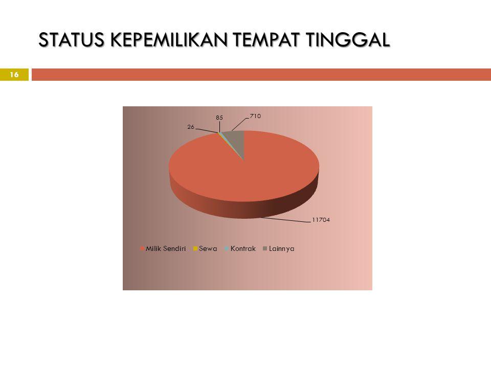 STATUS KEPEMILIKAN TEMPAT TINGGAL
