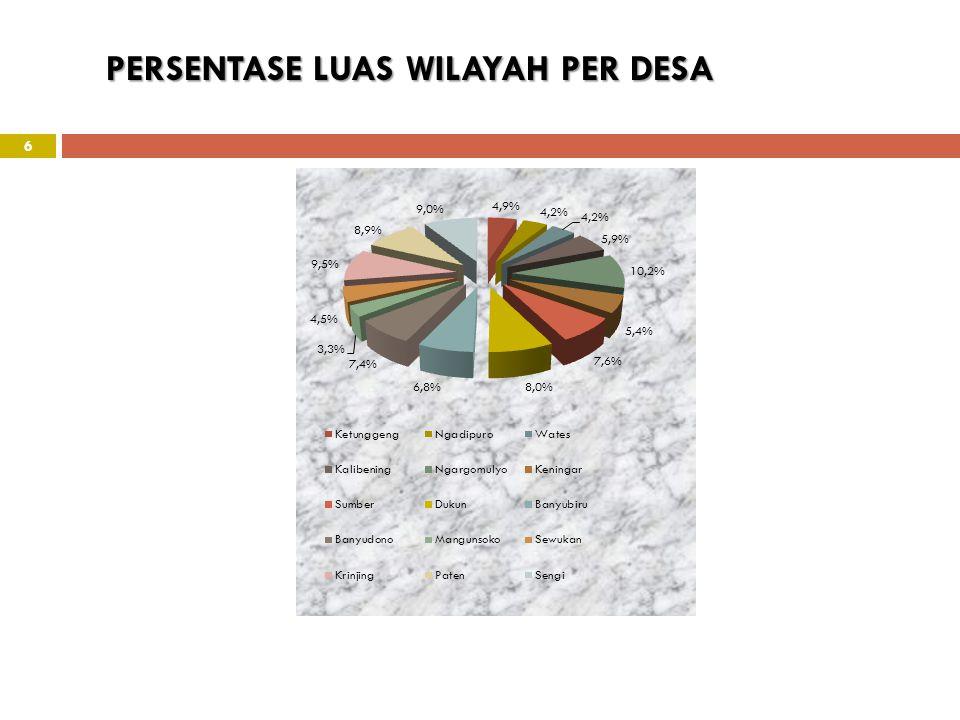 PERSENTASE LUAS WILAYAH PER DESA