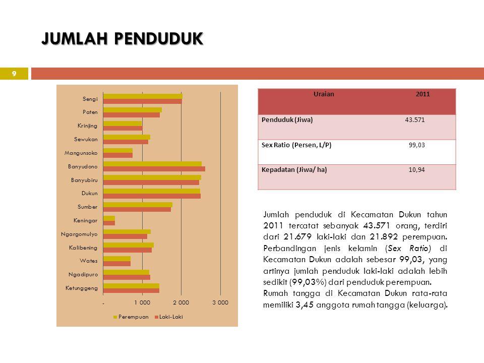 JUMLAH PENDUDUK Uraian. 2011. Penduduk (Jiwa) 43.571. Sex Ratio (Persen, L/P) 99,03. Kepadatan (Jiwa/ ha)