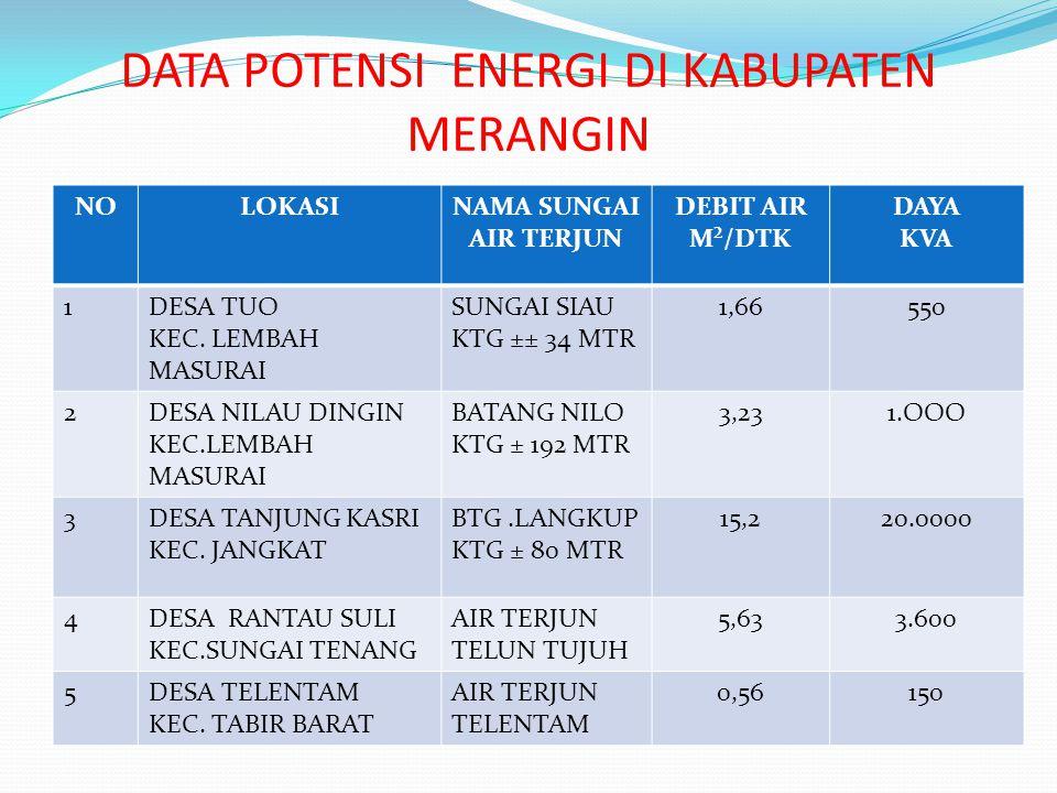 DATA POTENSI ENERGI DI KABUPATEN MERANGIN