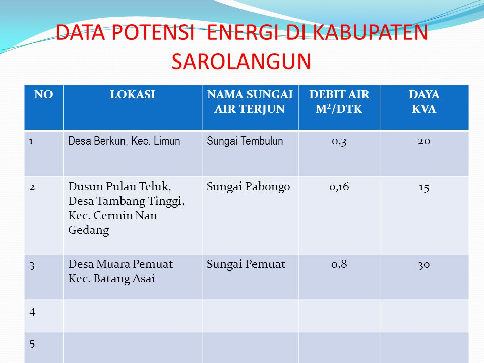 DATA POTENSI ENERGI DI KABUPATEN SAROLANGUN