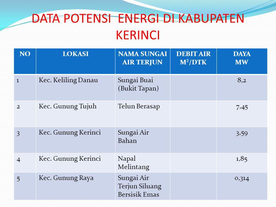 DATA POTENSI ENERGI DI KABUPATEN KERINCI