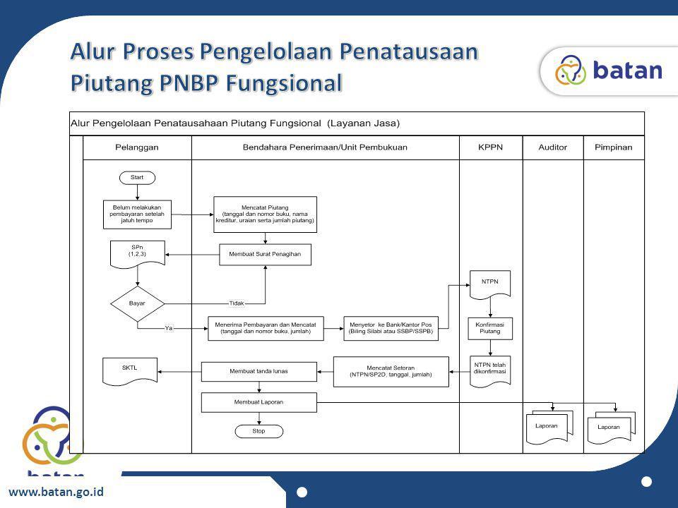 Alur Proses Pengelolaan Penatausaan Piutang PNBP Fungsional