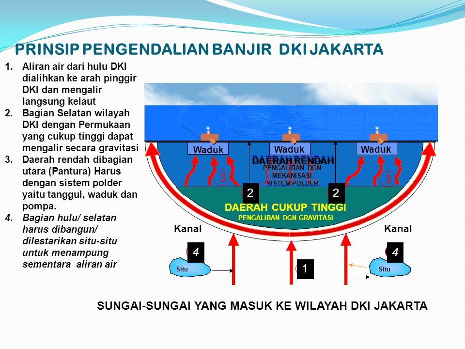 PRINSIP PENGENDALIAN BANJIR DKI JAKARTA