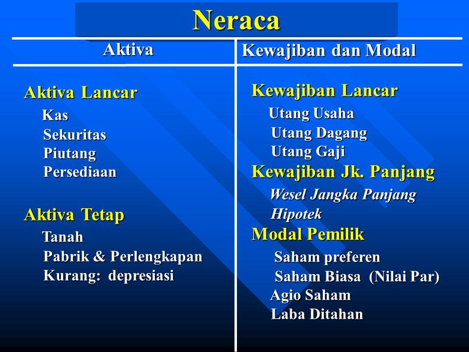 Neraca Aktiva Kewajiban dan Modal Kewajiban Lancar Aktiva Lancar