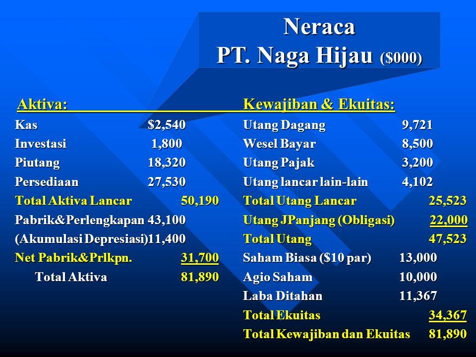 Neraca PT. Naga Hijau ($000)