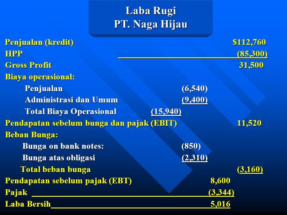 Laba Rugi PT. Naga Hijau HPP (85,300) Gross Profit 31,500
