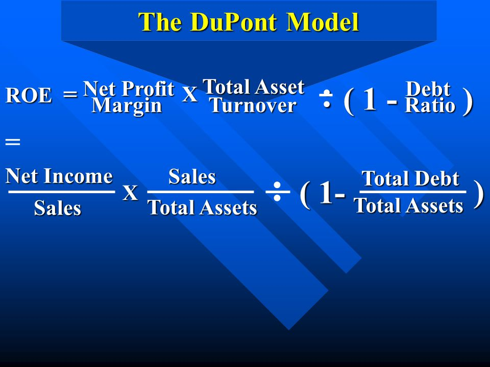 : : ( 1 - ) ( 1- ) The DuPont Model = ROE = Net Profit Margin X