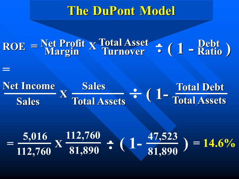 : : : ( 1 - ) ( 1- ( 1- ) The DuPont Model = = = 14.6% ROE =