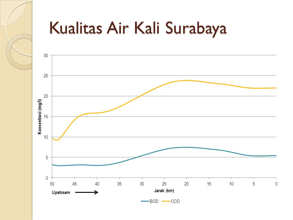 Kualitas Air Kali Surabaya
