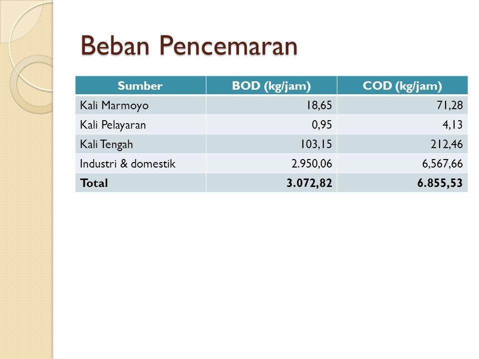 Beban Pencemaran Sumber BOD (kg/jam) COD (kg/jam) Kali Marmoyo 18,65