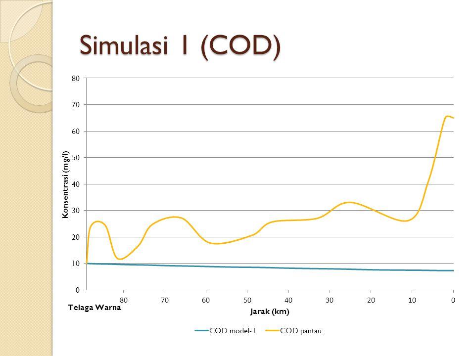 Simulasi 1 (COD)