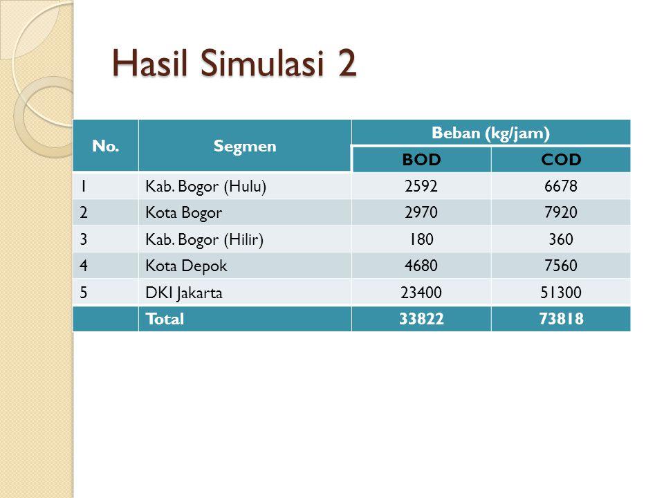 Hasil Simulasi 2 No. Segmen Beban (kg/jam) BOD COD 1 Kab. Bogor (Hulu)
