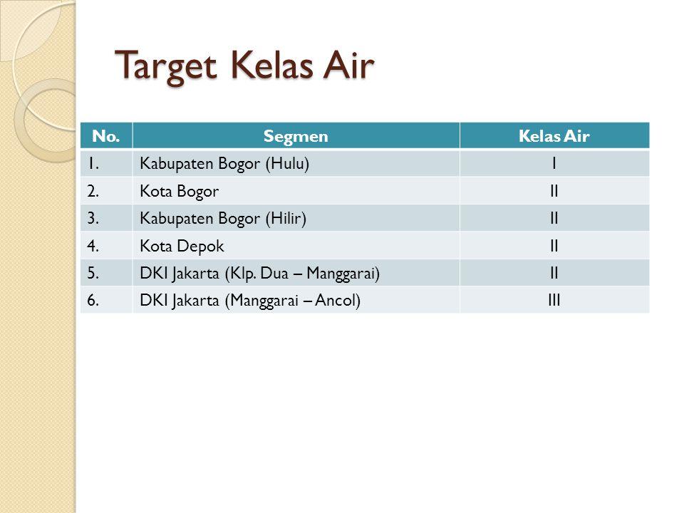 Target Kelas Air No. Segmen Kelas Air 1. Kabupaten Bogor (Hulu) I 2.