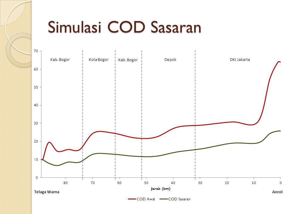 Simulasi COD Sasaran