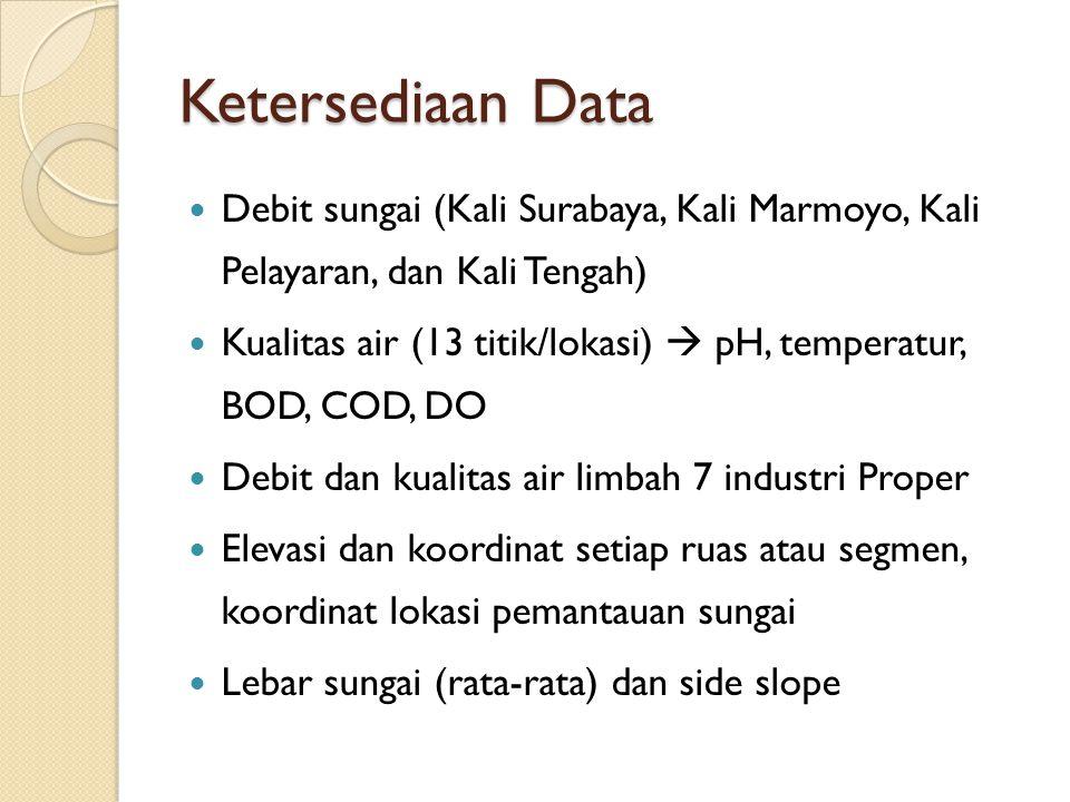 Ketersediaan Data Debit sungai (Kali Surabaya, Kali Marmoyo, Kali Pelayaran, dan Kali Tengah)