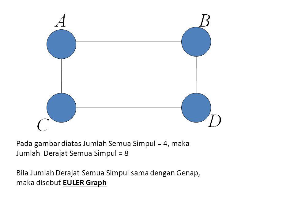 Pada gambar diatas Jumlah Semua Simpul = 4, maka Jumlah Derajat Semua Simpul = 8 Bila Jumlah Derajat Semua Simpul sama dengan Genap, maka disebut EULER Graph