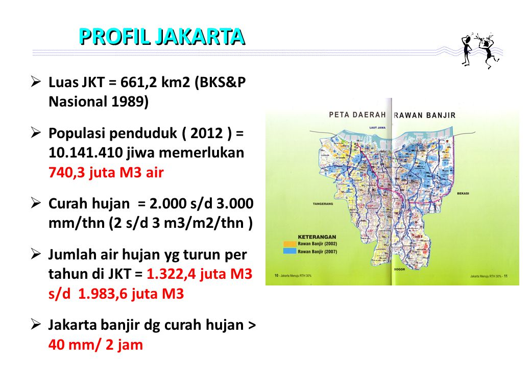 PROFIL JAKARTA Luas JKT = 661,2 km2 (BKS&P Nasional 1989)