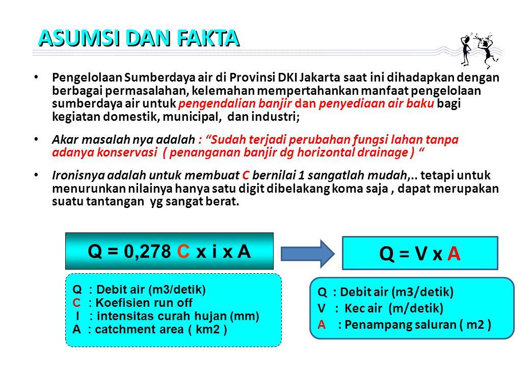 ASUMSI DAN FAKTA Q = V x A Q = 0,278 C x i x A
