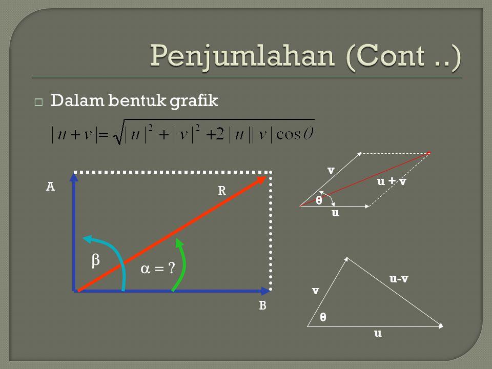 Penjumlahan (Cont ..) Dalam bentuk grafik b a = v u + v A R θ u u-v