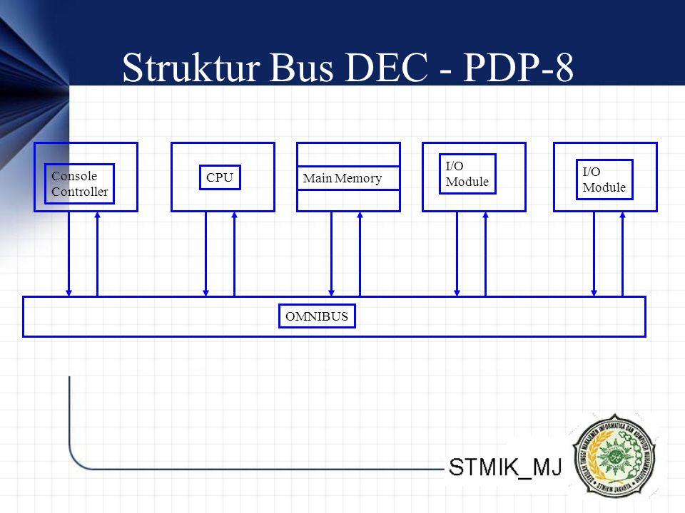 Struktur Bus DEC - PDP-8 I/O Module Console CPU Main Memory Controller