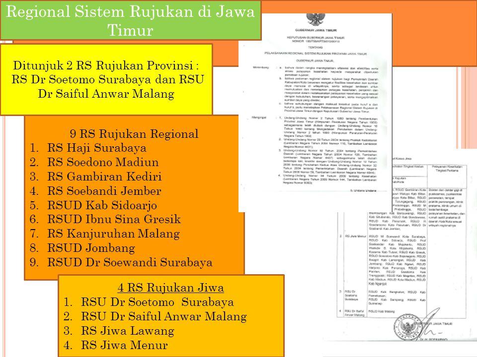 Regional Sistem Rujukan di Jawa Timur