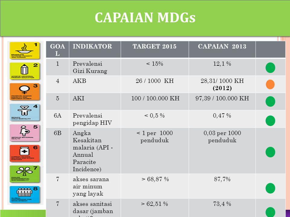 CAPAIAN MDGs GOAL INDIKATOR TARGET 2015 CAPAIAN 2013 1