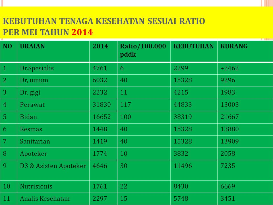 KEBUTUHAN TENAGA KESEHATAN SESUAI RATIO PER MEI TAHUN 2014