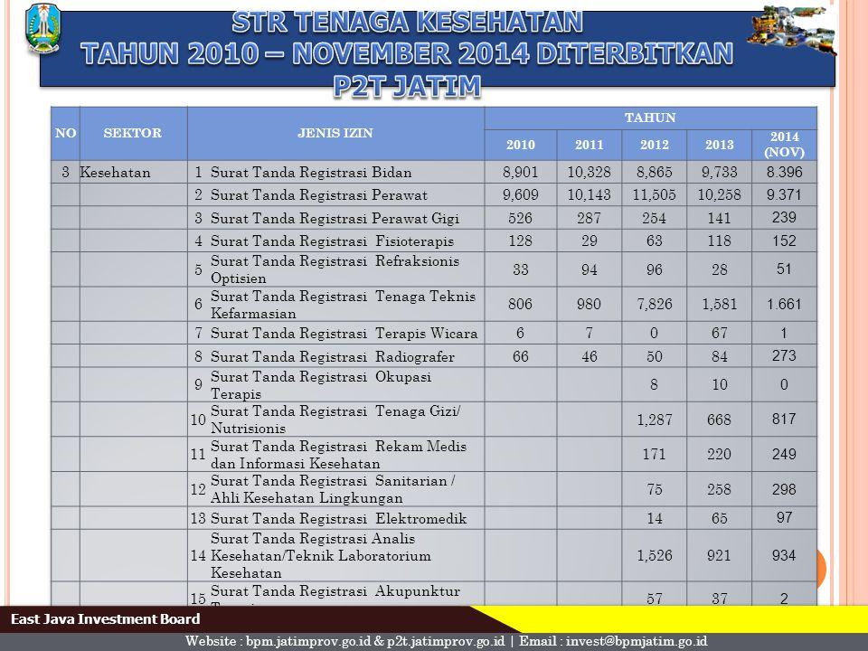 TAHUN 2010 – NOVEMBER 2014 DITERBITKAN P2T JATIM