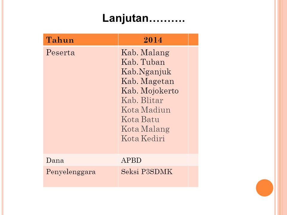 Lanjutan………. Tahun 2014 Peserta Kab. Malang Kab. Tuban Kab.Nganjuk