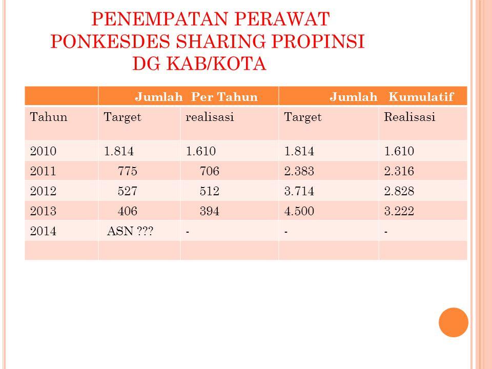PENEMPATAN PERAWAT PONKESDES SHARING PROPINSI DG KAB/KOTA