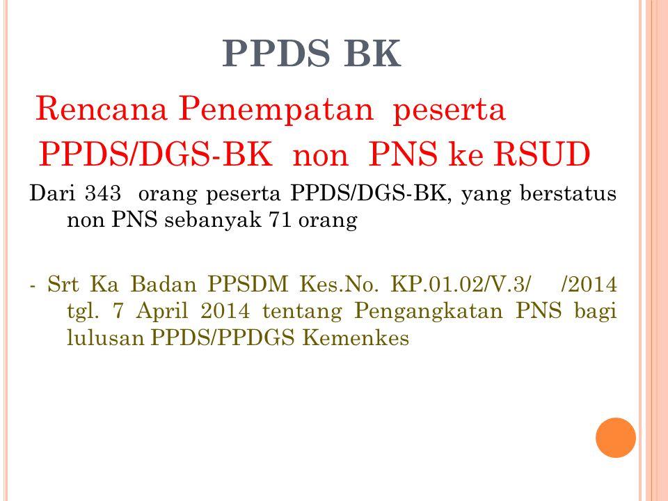 PPDS BK PPDS/DGS-BK non PNS ke RSUD Rencana Penempatan peserta