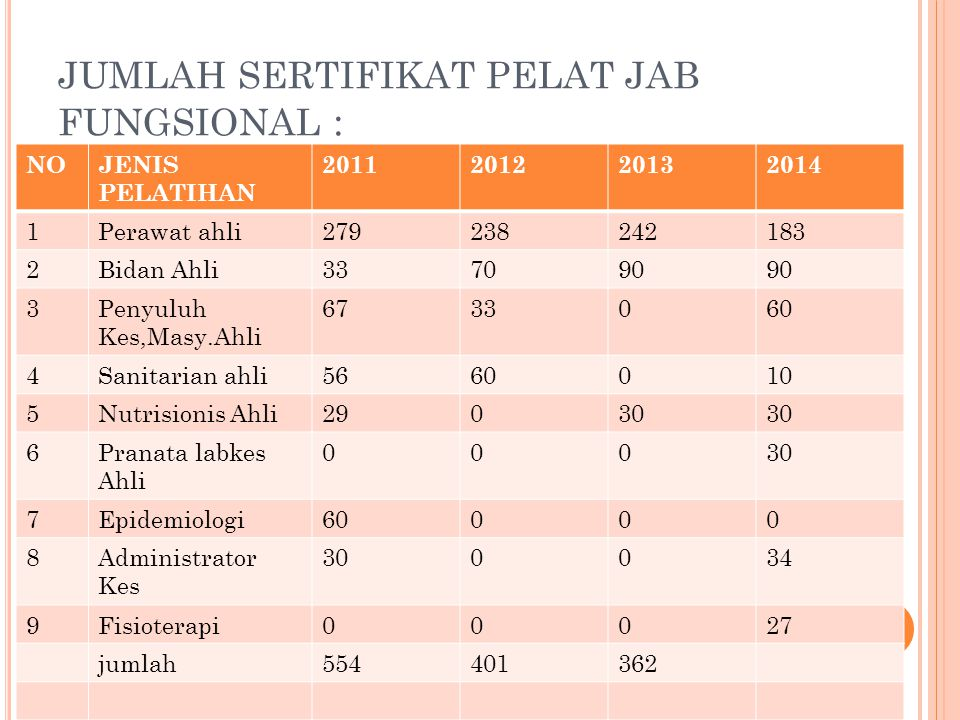 JUMLAH SERTIFIKAT PELAT JAB FUNGSIONAL :