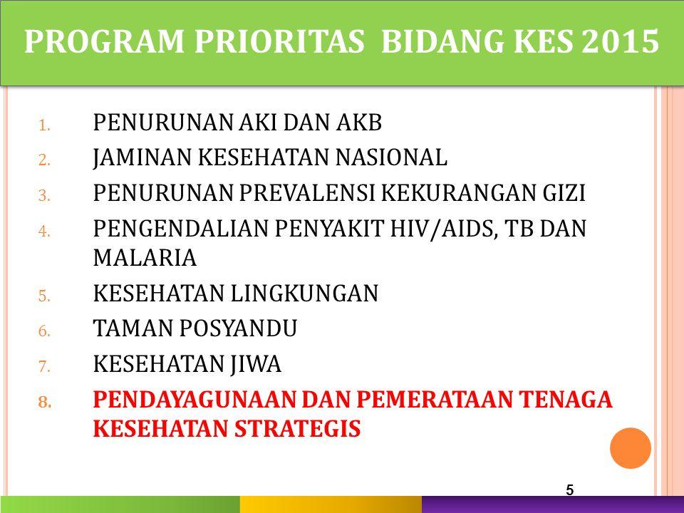 PROGRAM PRIORITAS BIDANG KES 2015