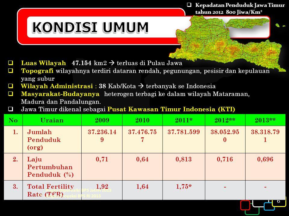 KONDISI UMUM Luas Wilayah : 47.154 km2  terluas di Pulau Jawa