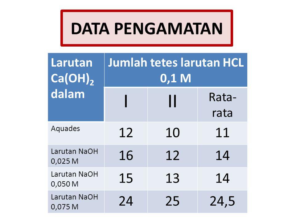 Jumlah tetes larutan HCL 0,1 M
