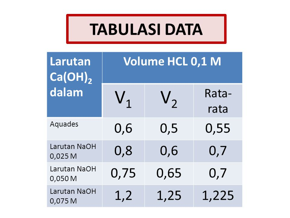 TABULASI DATA Larutan Ca(OH)2 dalam. Volume HCL 0,1 M. V1. V2. Rata-rata. Aquades. 0,6. 0,5.