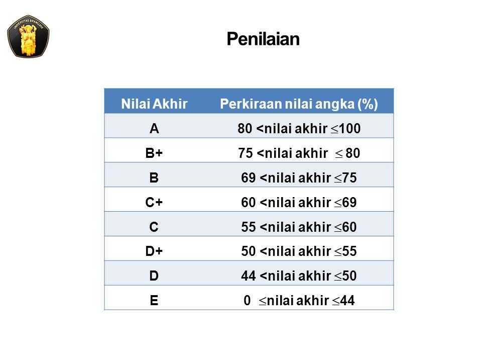 Perkiraan nilai angka (%)