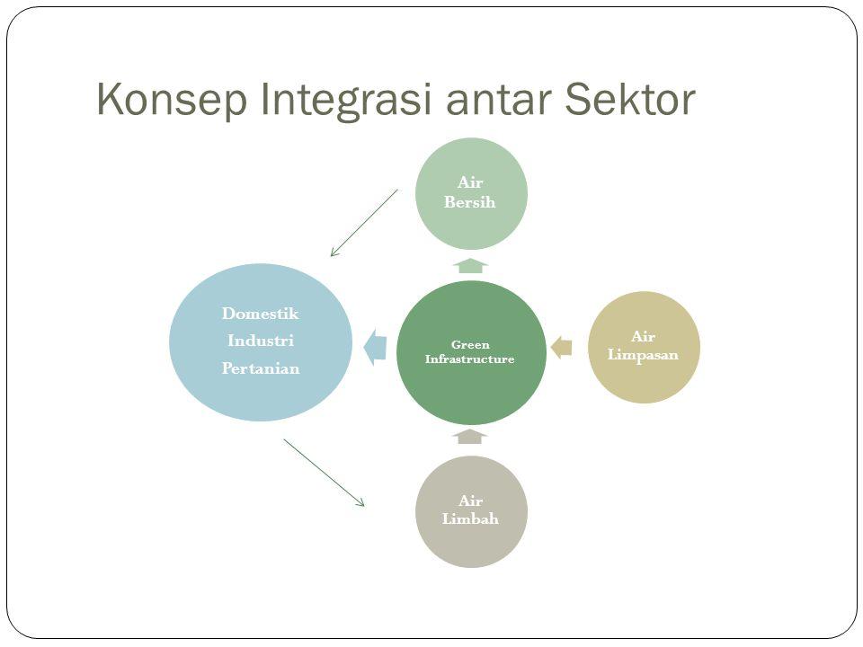 Konsep Integrasi antar Sektor