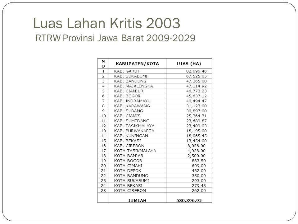 Luas Lahan Kritis 2003 RTRW Provinsi Jawa Barat 2009-2029