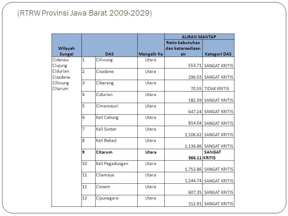 Tingkat Kekritisan Sumberdaya Air (RTRW Provinsi Jawa Barat 2009-2029)