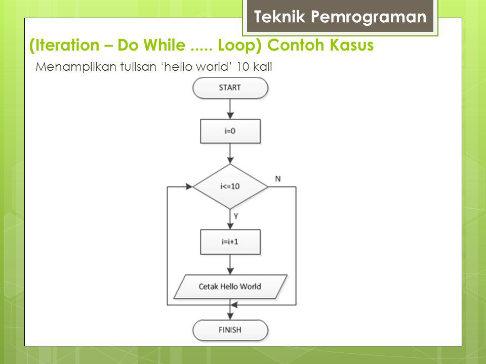 (Iteration – Do While ..... Loop) Contoh Kasus
