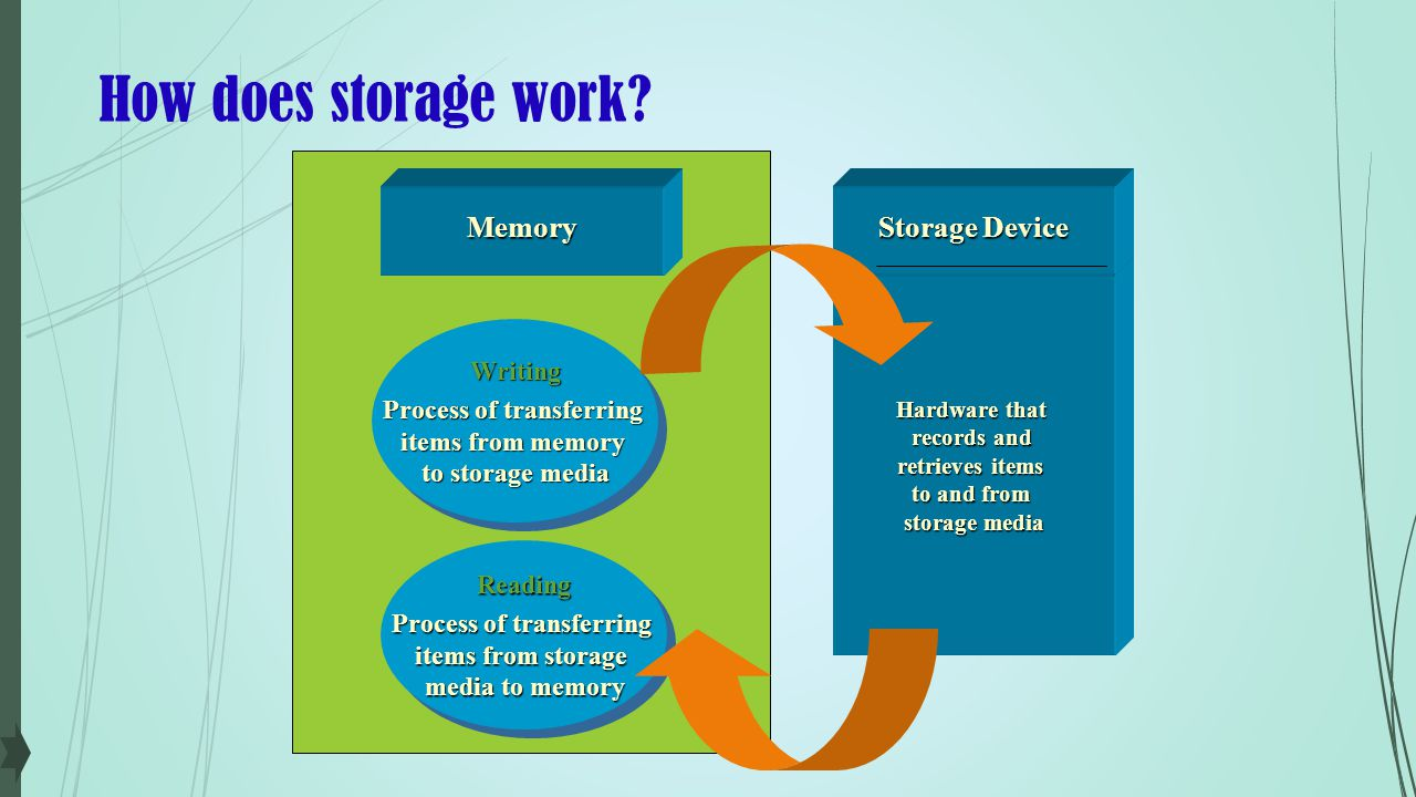 How does storage work Writing