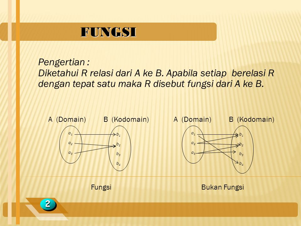 FUNGSI Pengertian : Diketahui R relasi dari A ke B. Apabila setiap berelasi R dengan tepat satu maka R disebut fungsi dari A ke B.