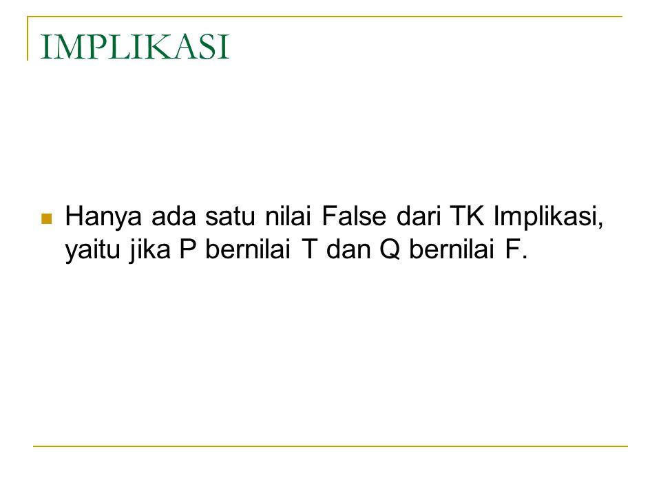 IMPLIKASI Hanya ada satu nilai False dari TK Implikasi, yaitu jika P bernilai T dan Q bernilai F.