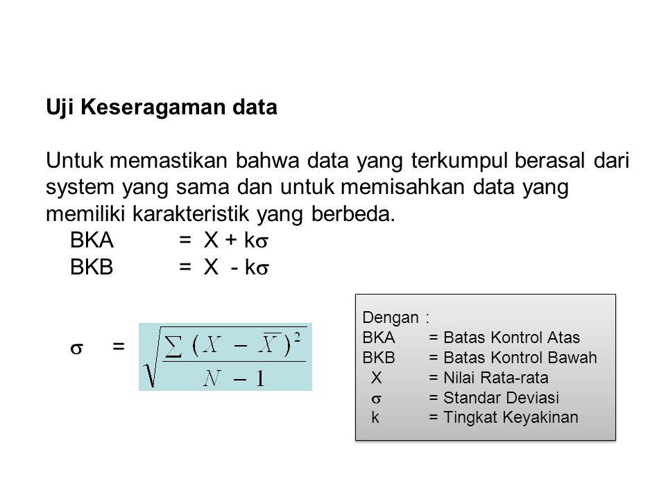 Uji Keseragaman data Untuk memastikan bahwa data yang terkumpul berasal dari system yang sama dan untuk memisahkan data yang memiliki karakteristik yang berbeda. BKA = X + k BKB = X - k  =
